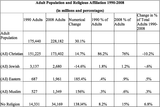 Adult Population and Religious Affiliation 1990-2008