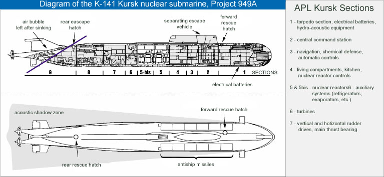 Russian Experts Say Us Sub May Have Hit Destroyed Kursk Us Denies