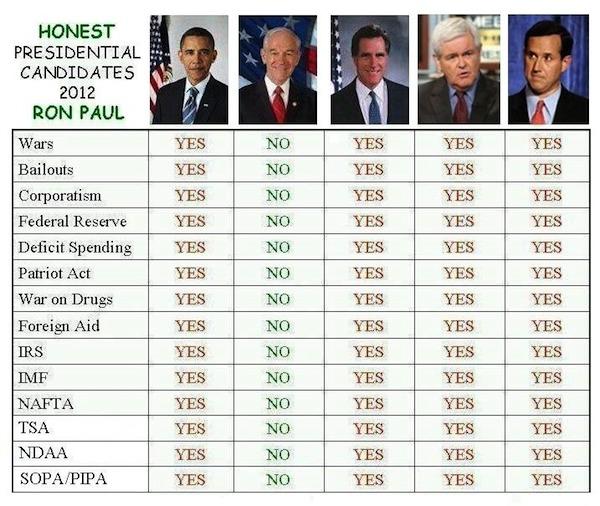 poorrichards blog: Honest Presidential Candidates 2012 Ron Paul