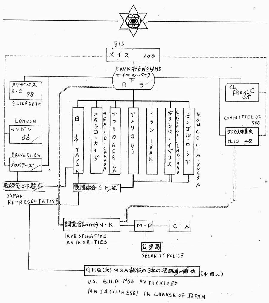 World Elite Power Structure In 1992?