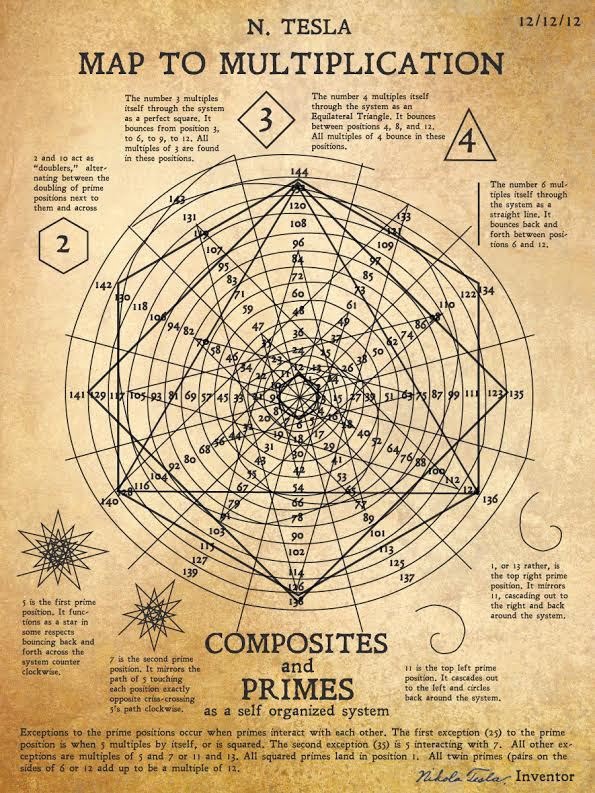 amazing original tesla chart on mathematics found in az
